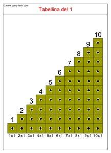 scaletta tabellina1