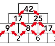 Piramidi numeriche